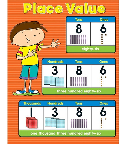 Place Value Chart  Kool  Child